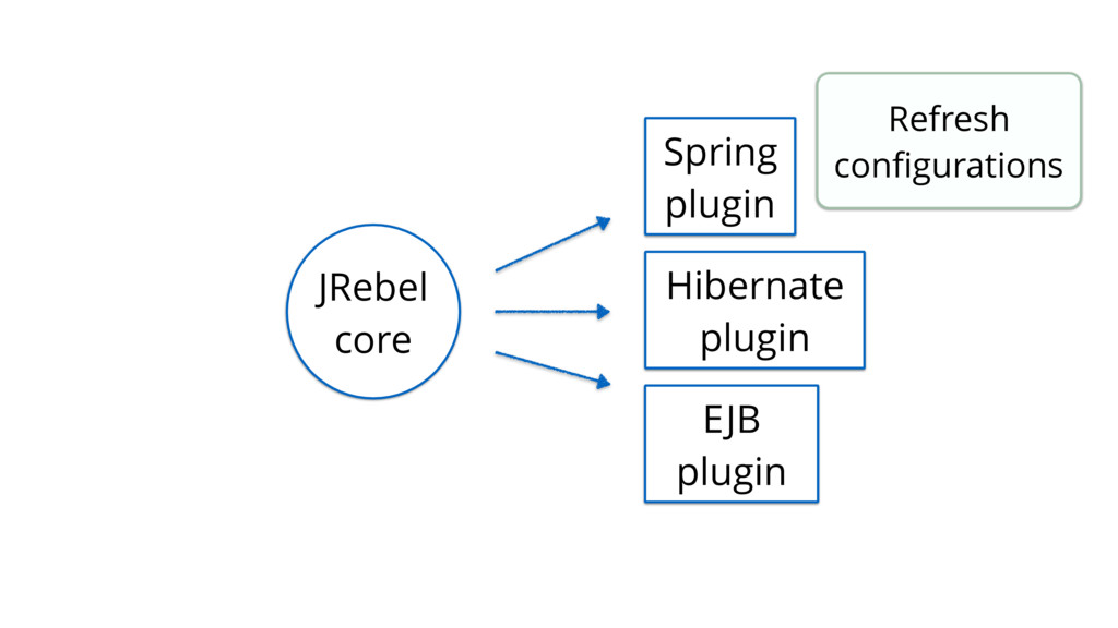 JRebel core Spring plugin Hibernate plugin EJB ...