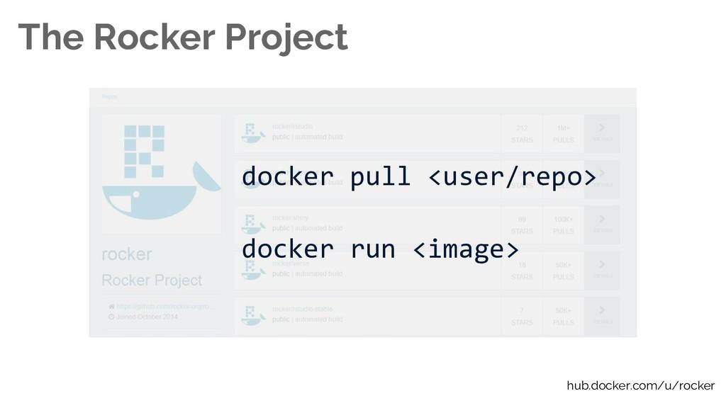 The Rocker Project docker pull <user/repo> dock...