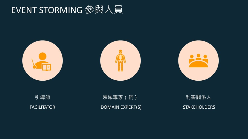 EVENT STORMING 參與人員 引導師 FACILITATOR 領域專家(們) DOM...