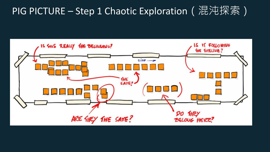 PIG PICTURE – Step 1 Chaotic Exploration(混沌探索)