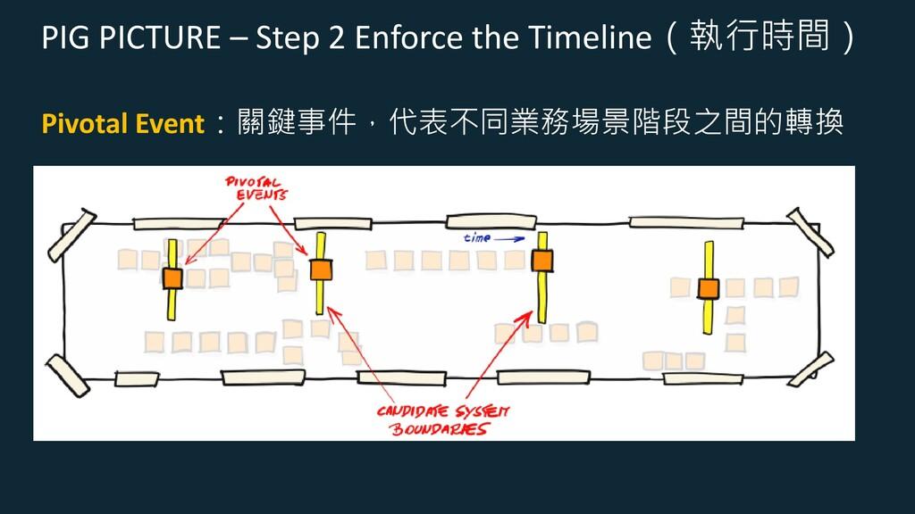 PIG PICTURE – Step 2 Enforce the Timeline(執行時間)...