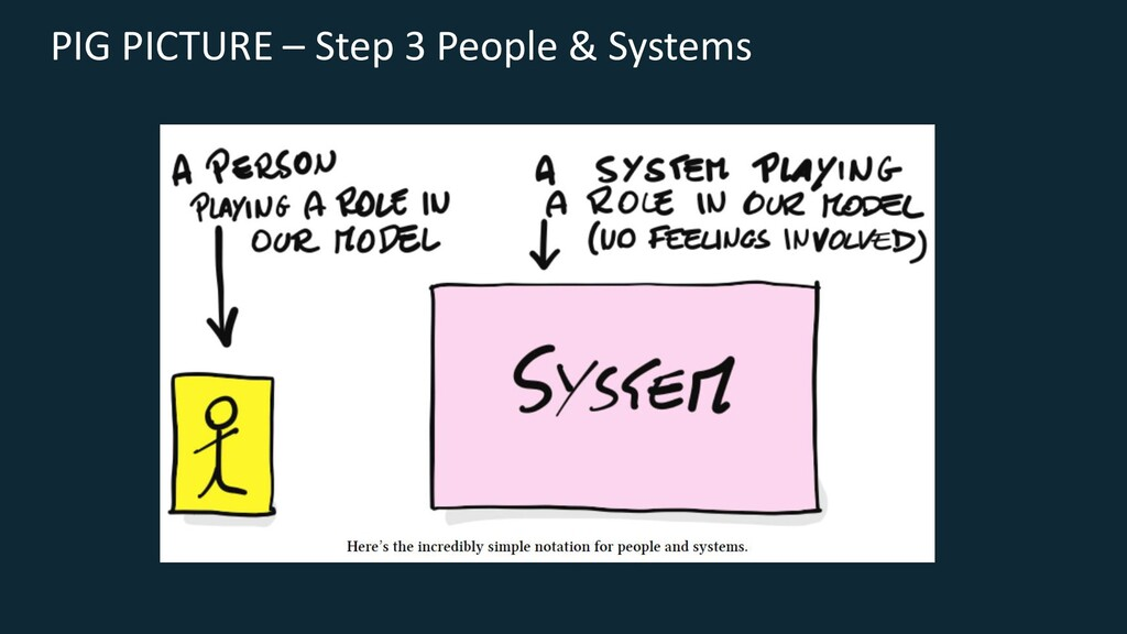PIG PICTURE – Step 3 People & Systems