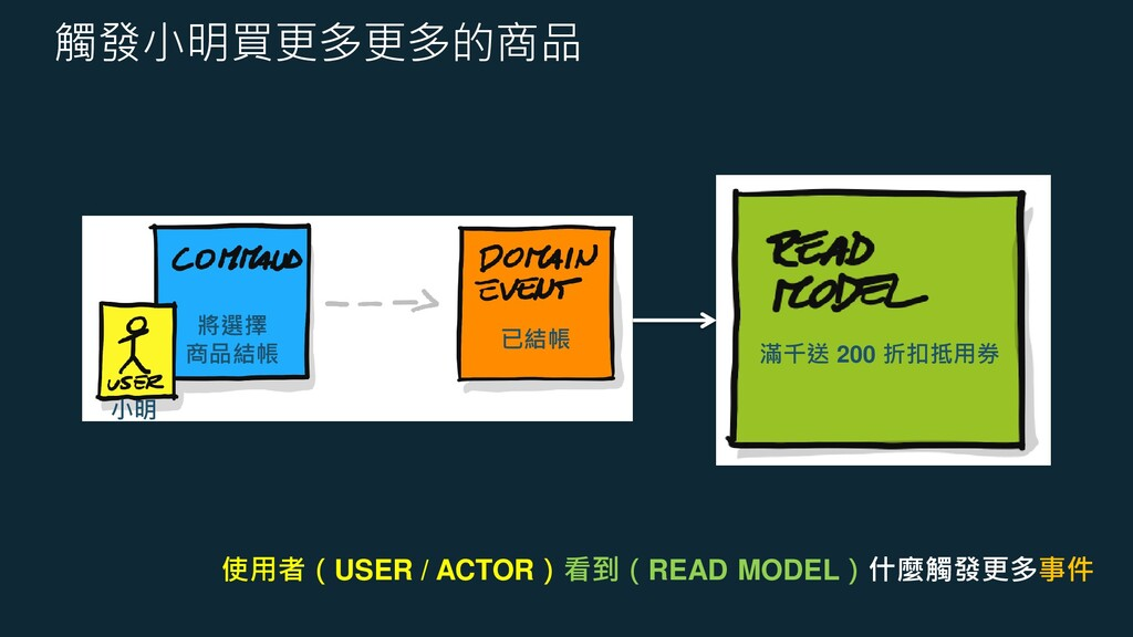 觸發小明買更多更多的商品 使用者(USER / ACTOR)看到(READ MODEL)什麼觸...