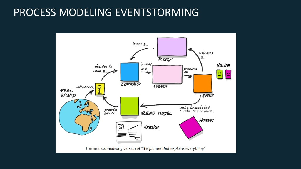 PROCESS MODELING EVENTSTORMING