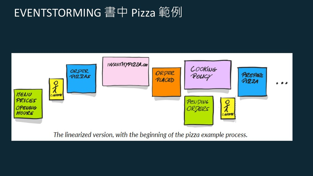 EVENTSTORMING 書中 Pizza 範例