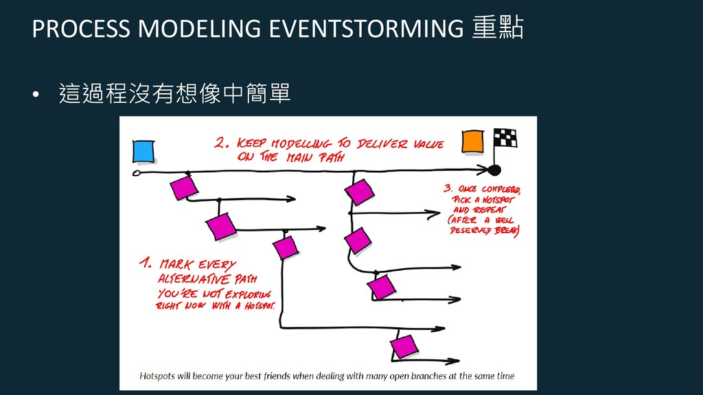 PROCESS MODELING EVENTSTORMING 重點 • 這過程沒有想像中簡單