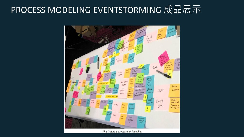 PROCESS MODELING EVENTSTORMING 成品展示