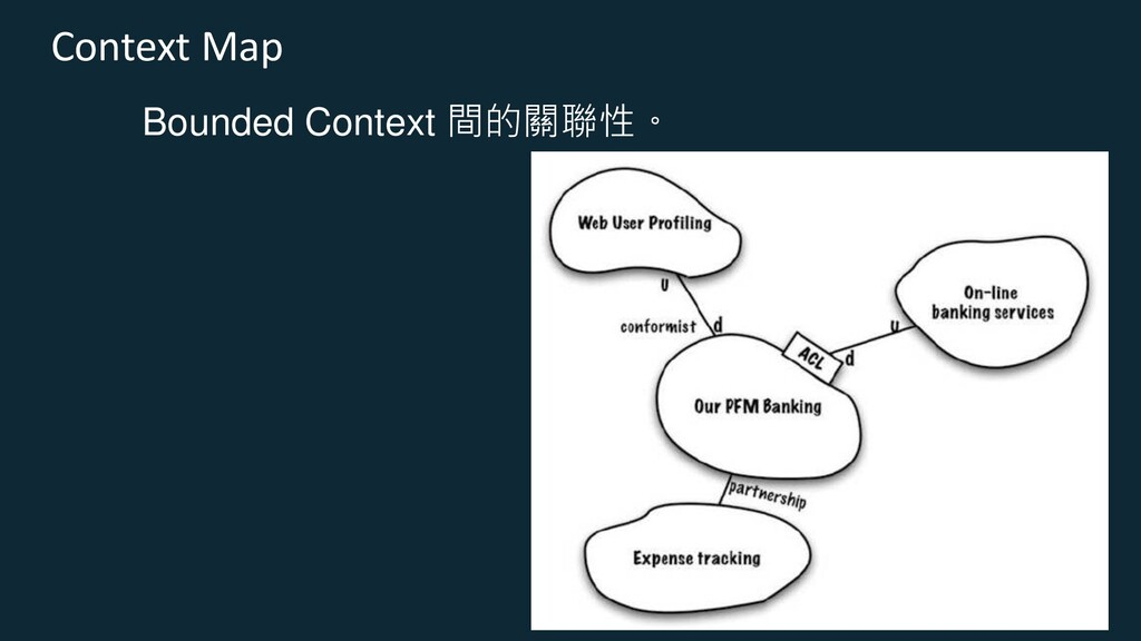 Context Map Bounded Context 間的關聯性。