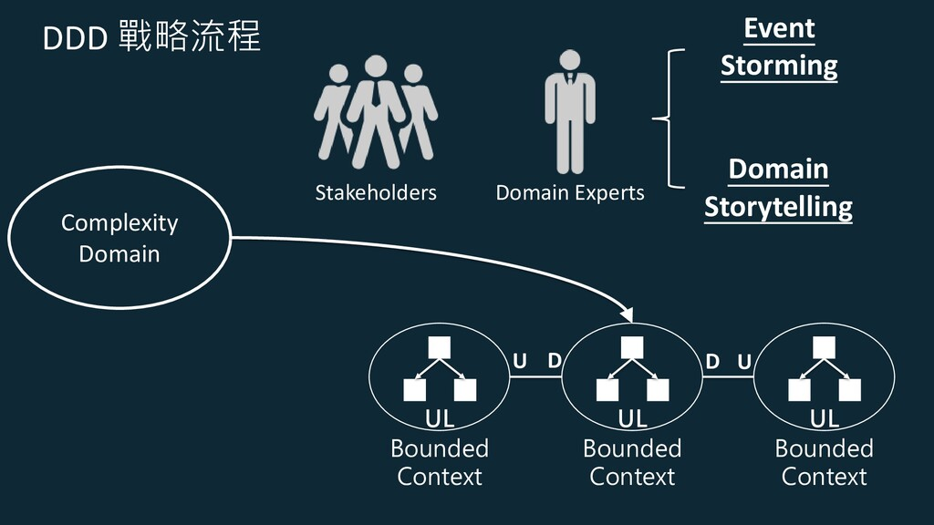 DDD 戰略流程 Complexity Domain UL Bounded Context U...