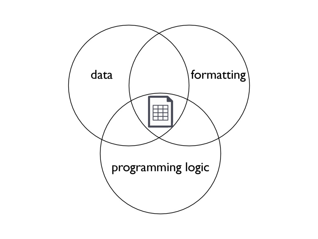 programming logic data formatting