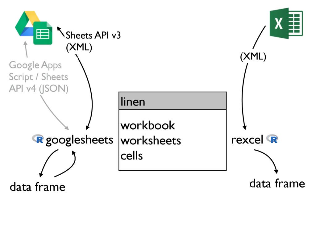 rexcel googlesheets data frame data frame Sheet...