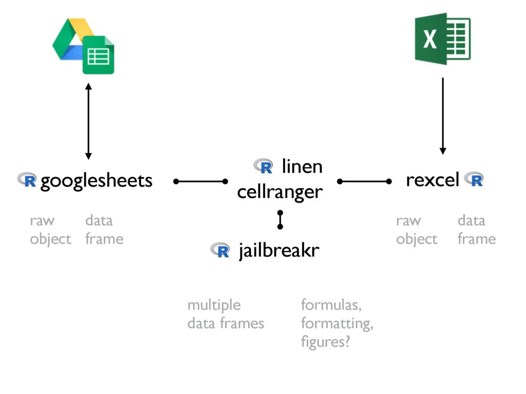 rexcel googlesheets data frame jailbreakr multi...
