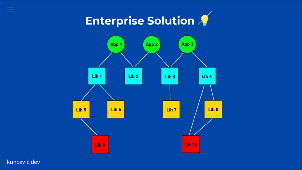 kuncevic.dev Enterprise Solution