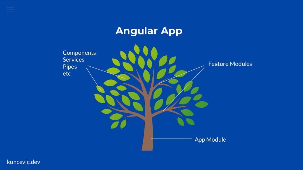 kuncevic.dev App Module Feature Modules Compone...