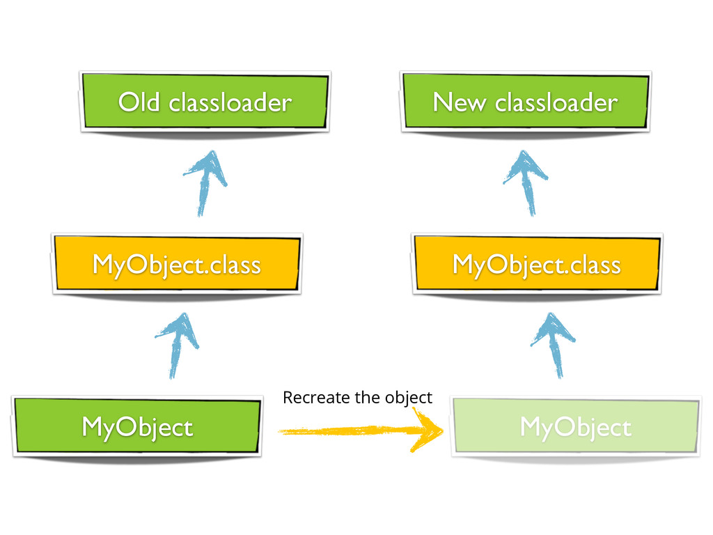 Recreate the object Old classloader New classlo...