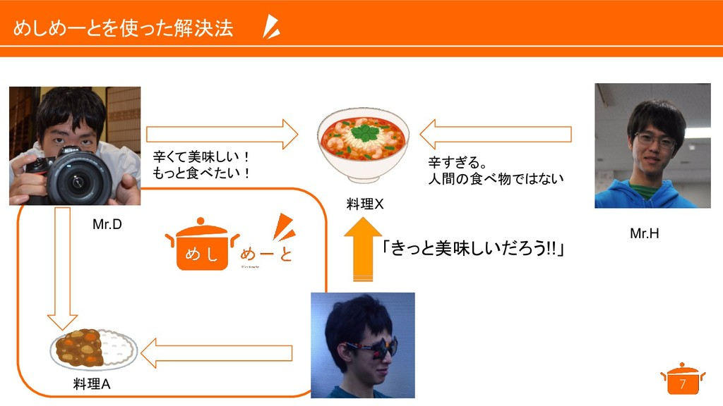 めしめーとを使った解決法 7 Mr.H 辛すぎる。 人間の食べ物ではない Mr.D 料理X ...