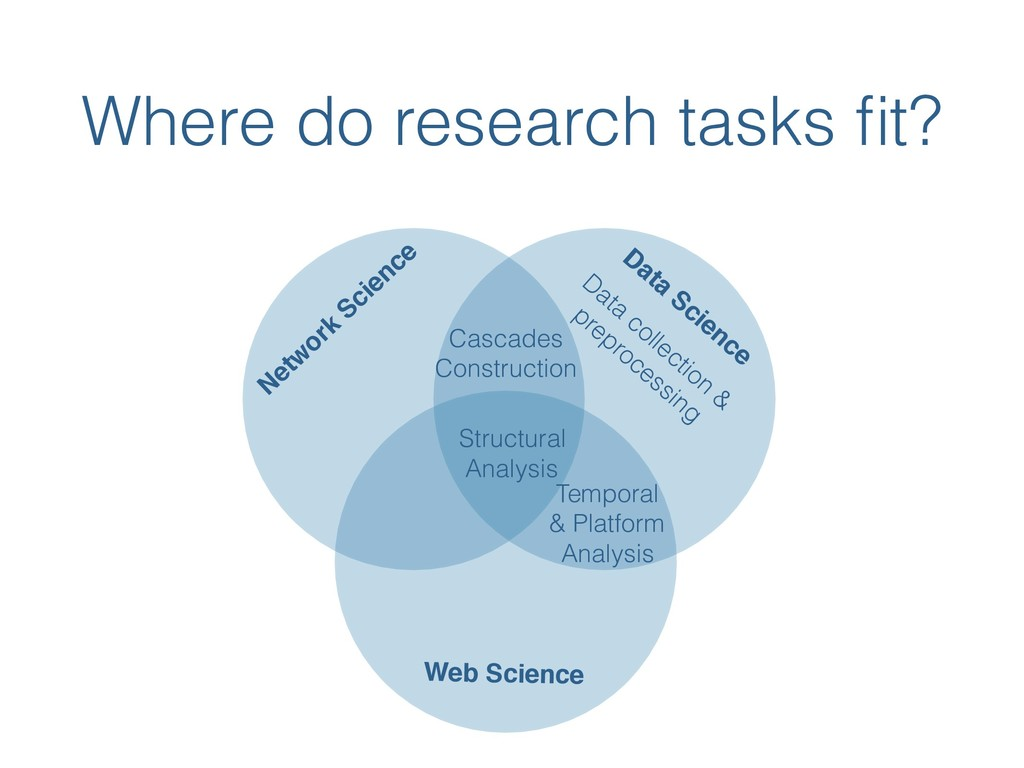 Where do research tasks fit? Netw ork Science Da...