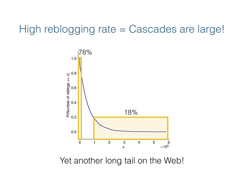 High reblogging rate = Cascades are large! 0 1 ...
