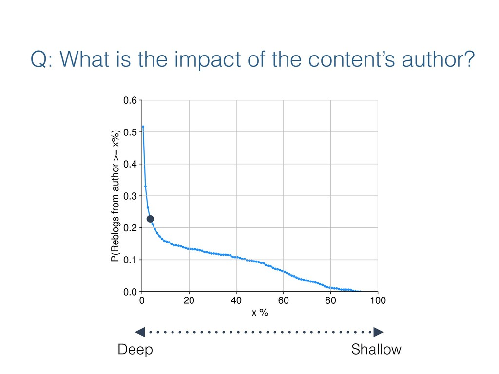 Q: What is the impact of the content's author? ...