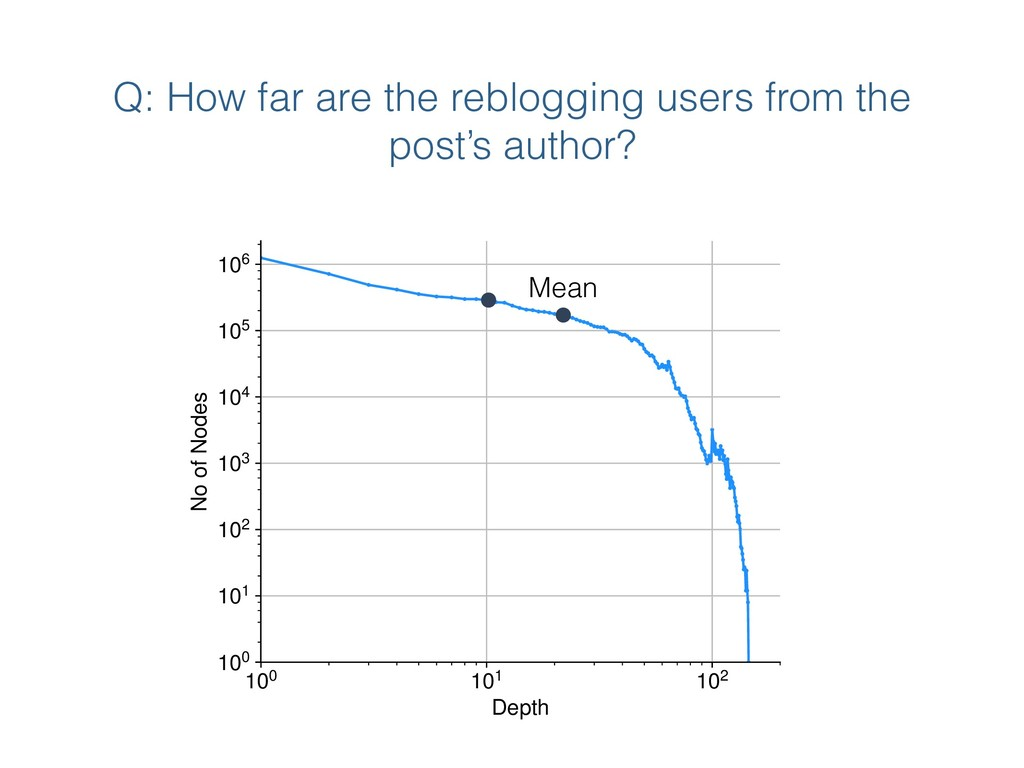Q: How far are the reblogging users from the po...