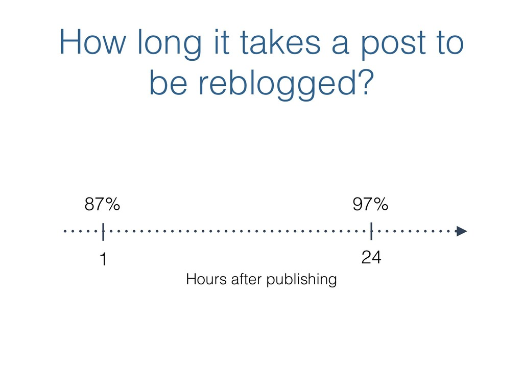 How long it takes a post to be reblogged? 1 24 ...