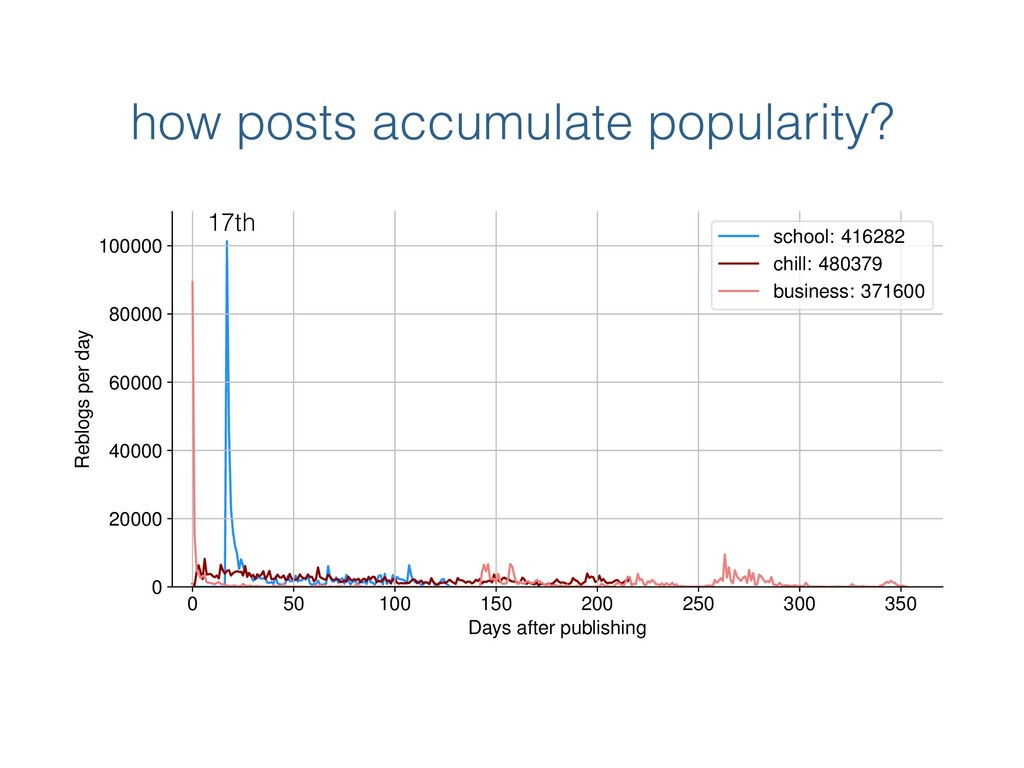 how posts accumulate popularity? 0 50 100 150 2...