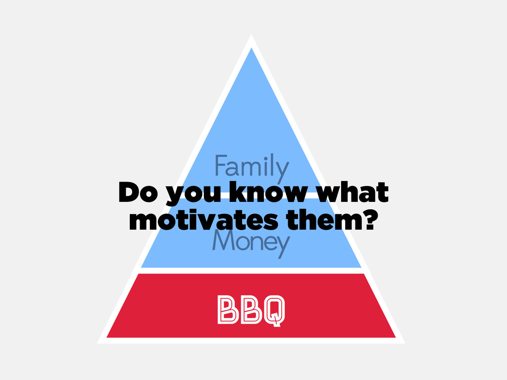 Do you know what motivates them?