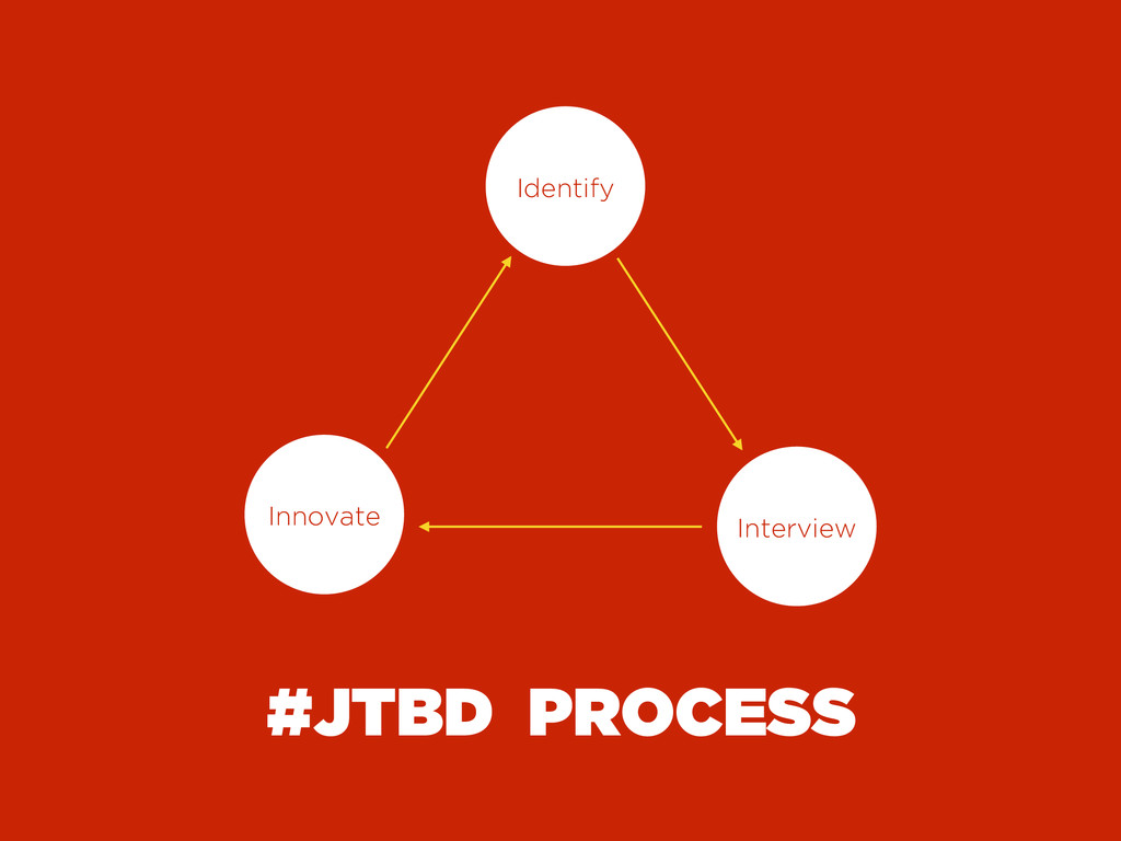 #JTBD PROCESS Identify Interview Innovate