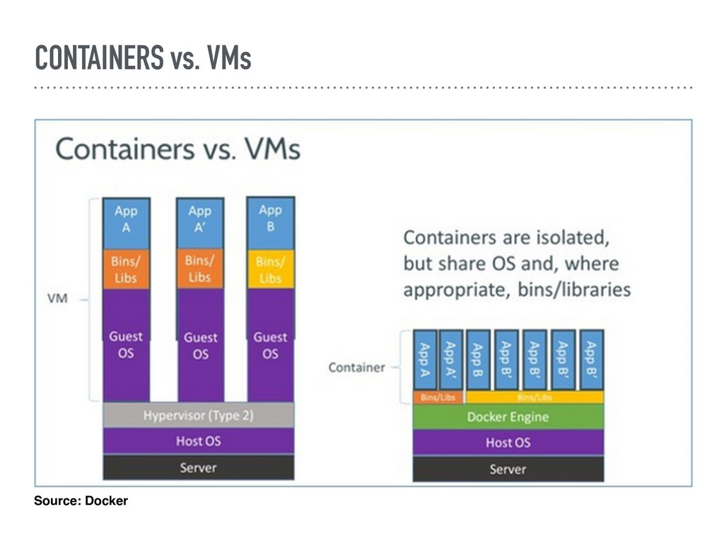 CONTAINERS vs. VMs Source: Docker