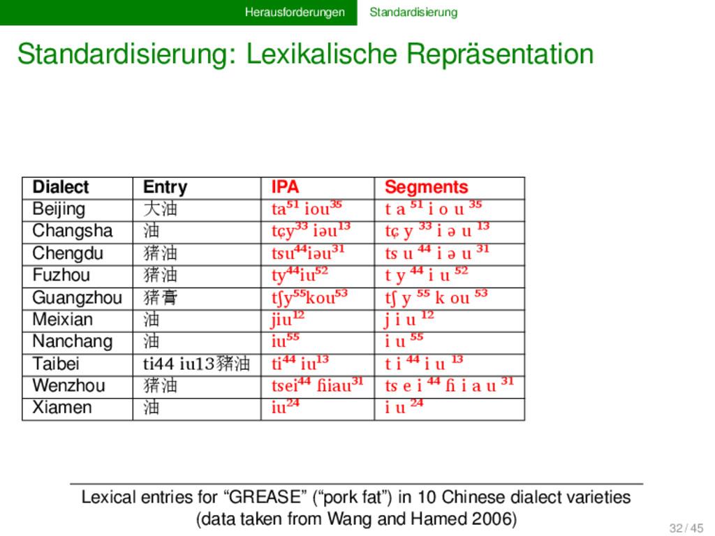 Herausforderungen Standardisierung Standardisie...