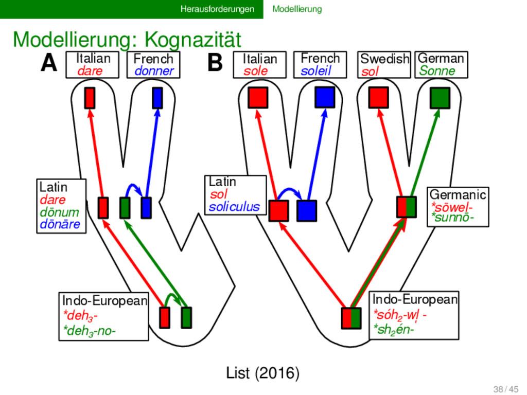 Herausforderungen Modellierung Modellierung: Ko...