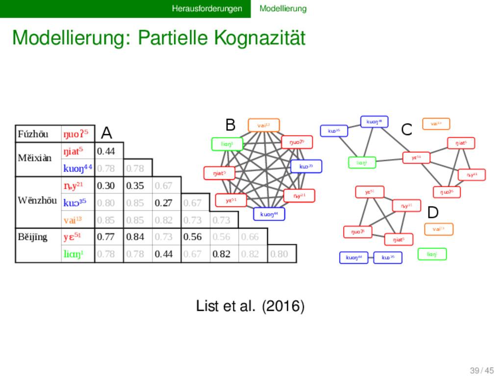 Herausforderungen Modellierung Modellierung: Pa...
