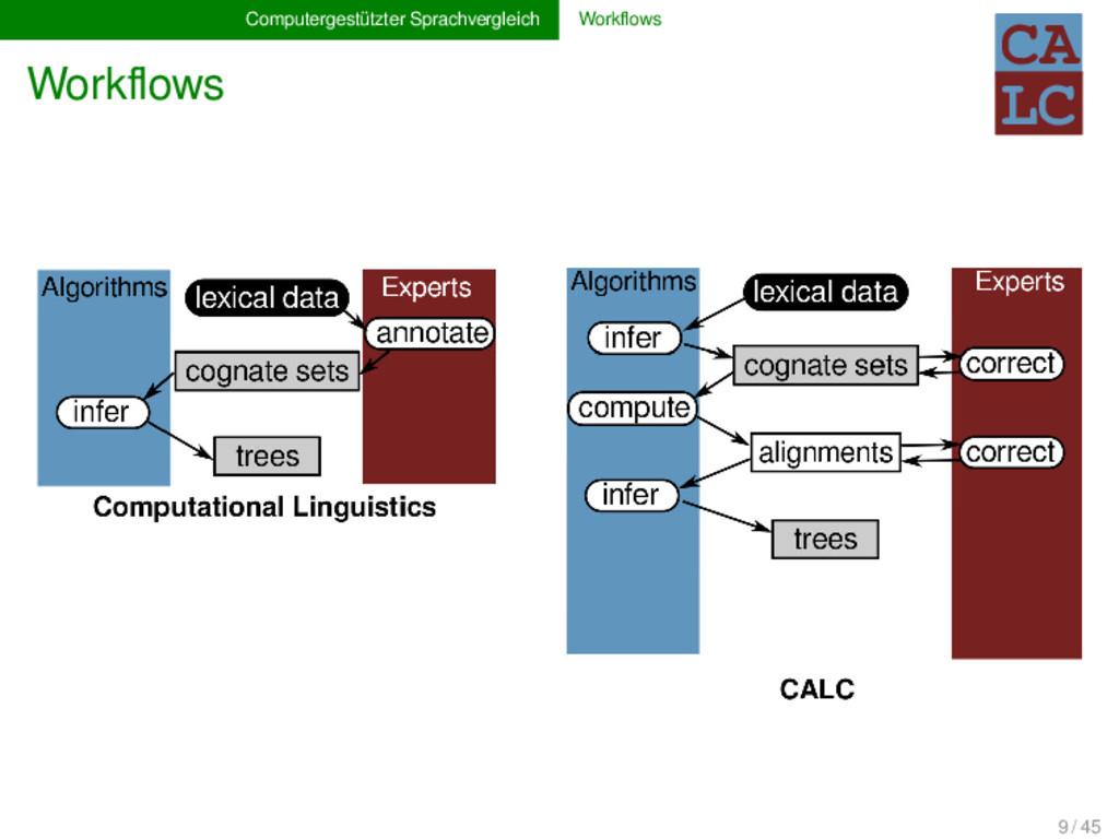 Computergestützter Sprachvergleich Workflows Wor...