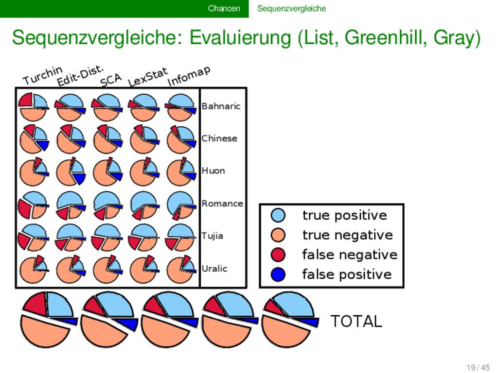Chancen Sequenzvergleiche Sequenzvergleiche: Ev...