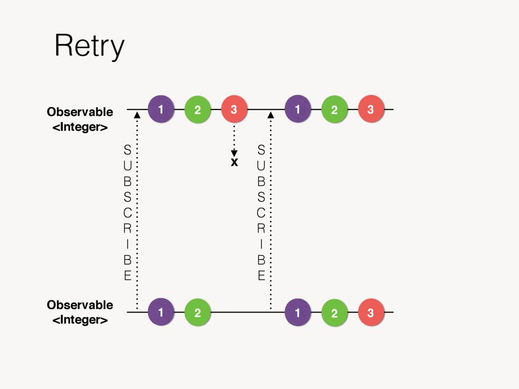 Retry Observable <Integer> 1 Observable <Intege...