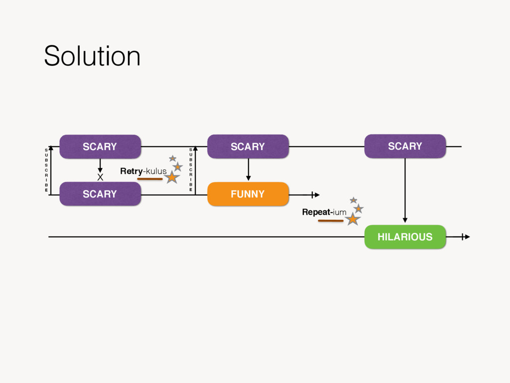 Solution SCARY SCARY S U B S C R I B E x Retry-...