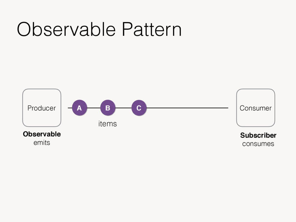 Observable Pattern Producer Consumer A B C item...