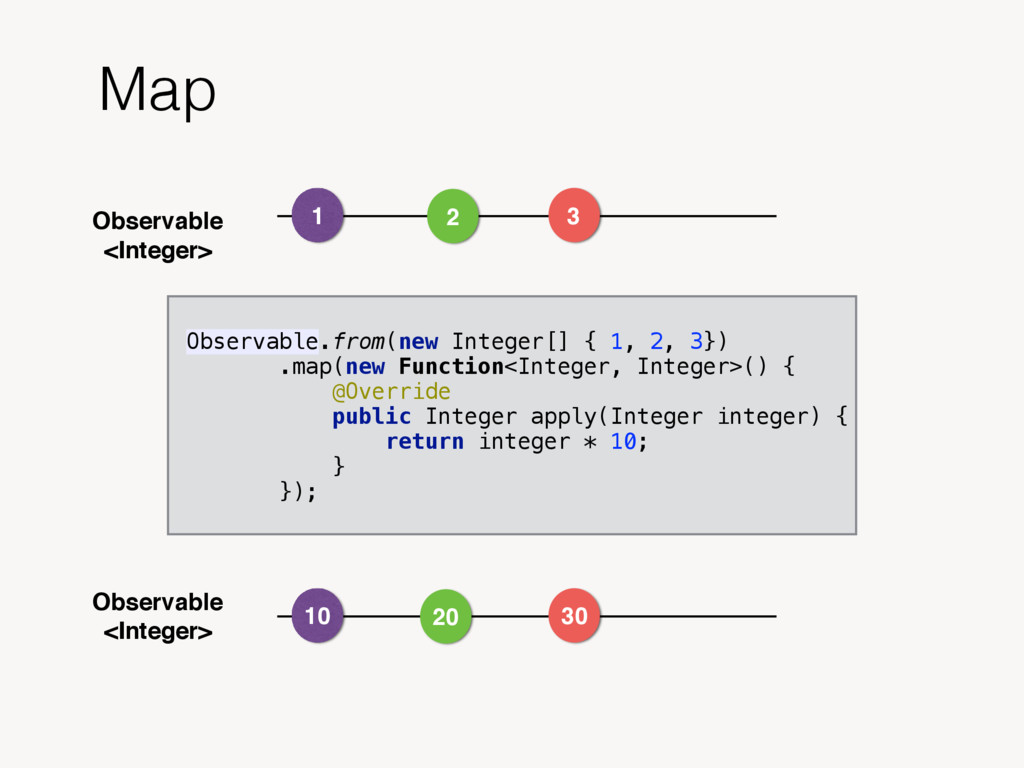 Observable <Integer> Map Observable.from(new In...