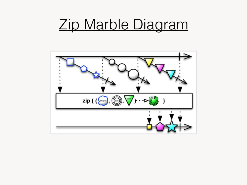 Zip Marble Diagram