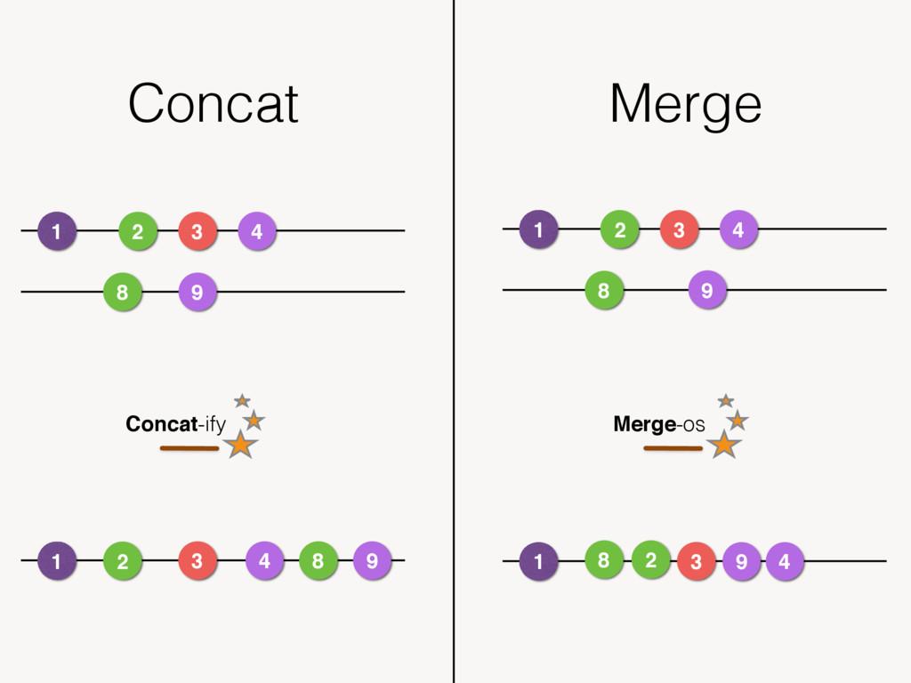 Concat Merge 1 2 3 4 8 9 1 2 3 4 8 9 1 2 3 4 8 ...