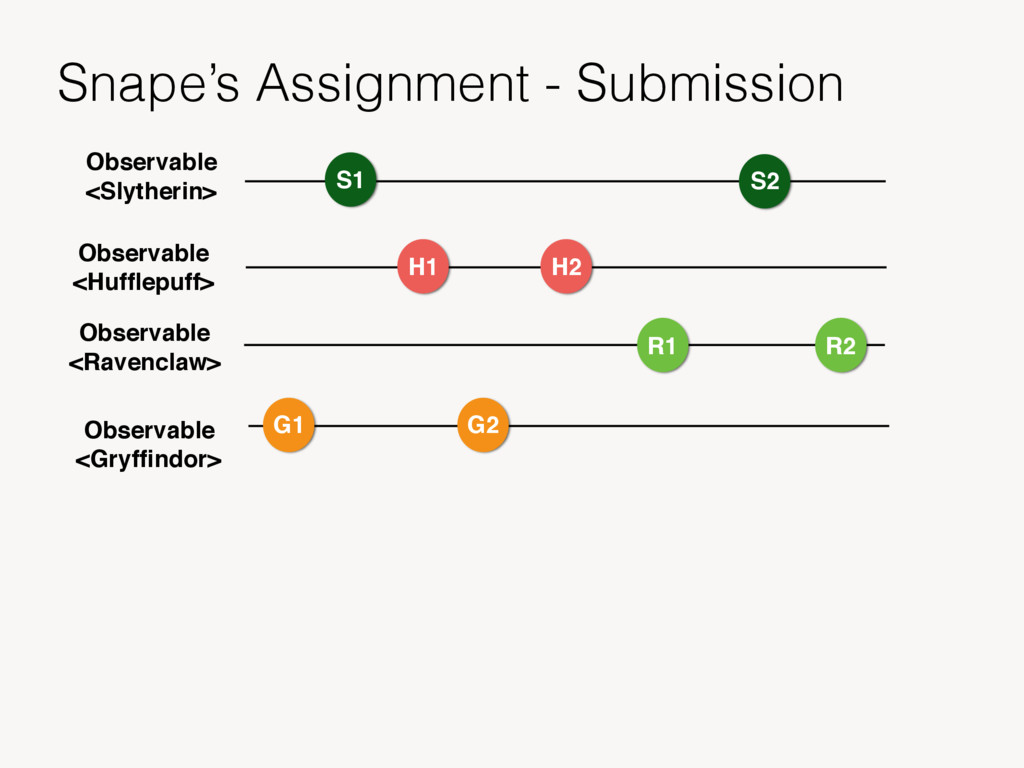 Observable <Gryffindor> Snape's Assignment - Sub...