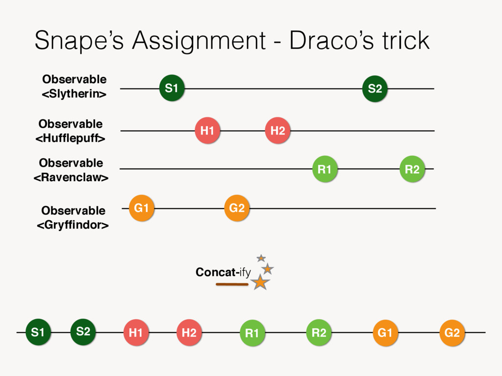 Snape's Assignment - Draco's trick S1 S2 H1 H2 ...