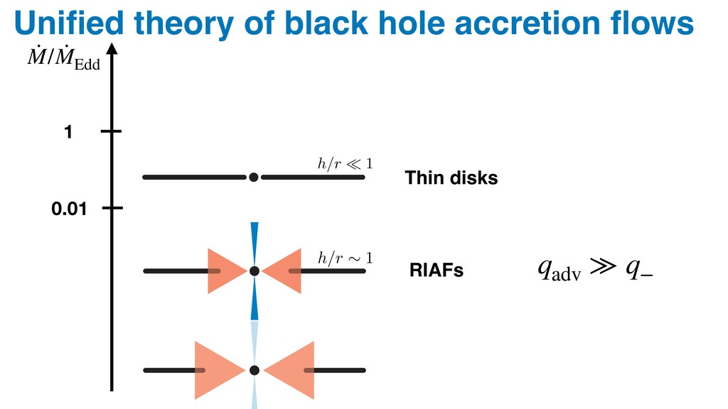 h/r ⇠ 1 h/r ⌧ 1 Thin disks –8 –6 –4 –2 0 Brig C...