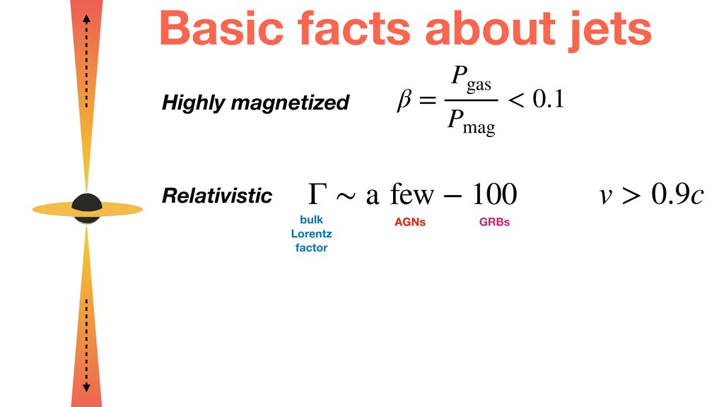Basic facts about jets Highly magnetized β = P ...
