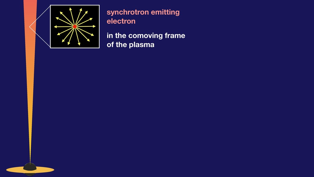 synchrotron emitting electron in the comoving f...