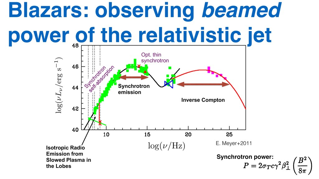 Synchrotron emission Inverse Compton Isotropic ...