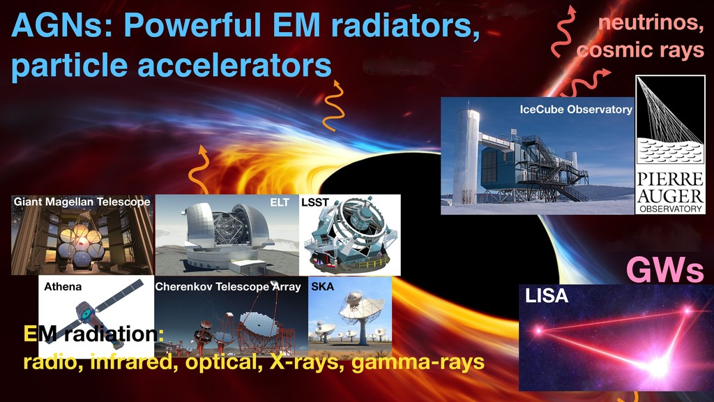 EM radiation: radio, infrared, optical, X-rays,...