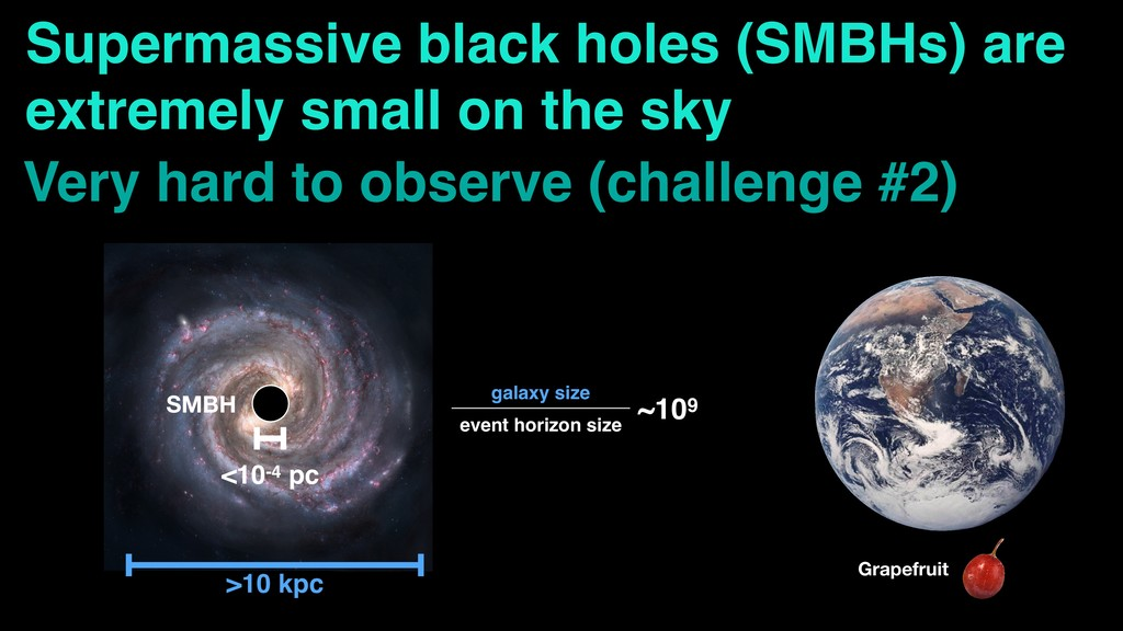 Supermassive black holes (SMBHs) are extremely ...