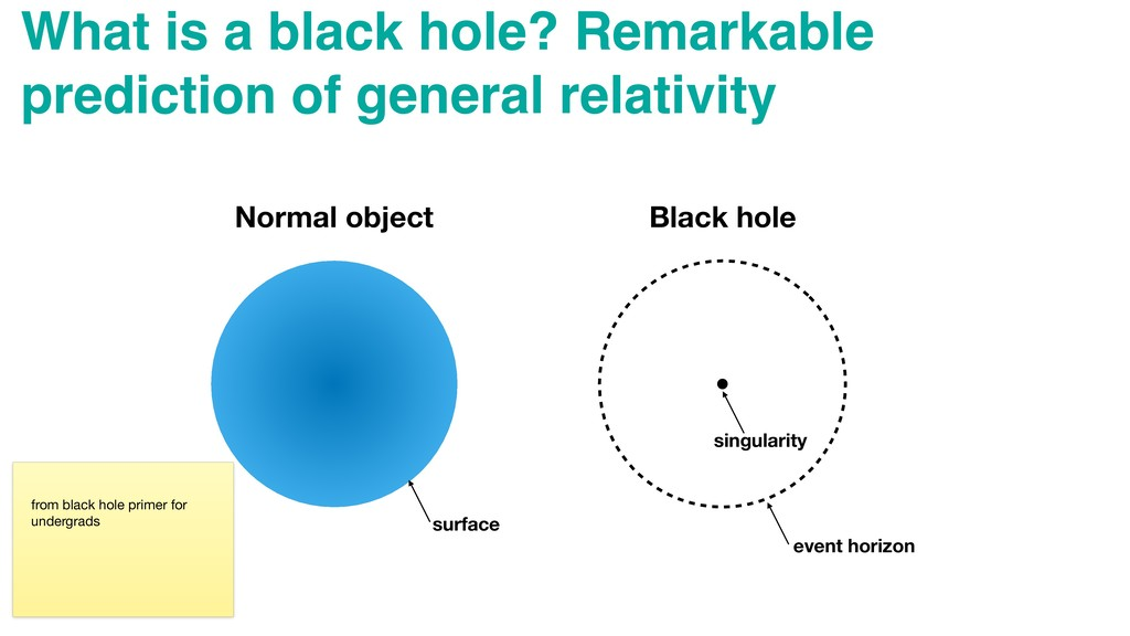 What is a black hole? Remarkable prediction of ...