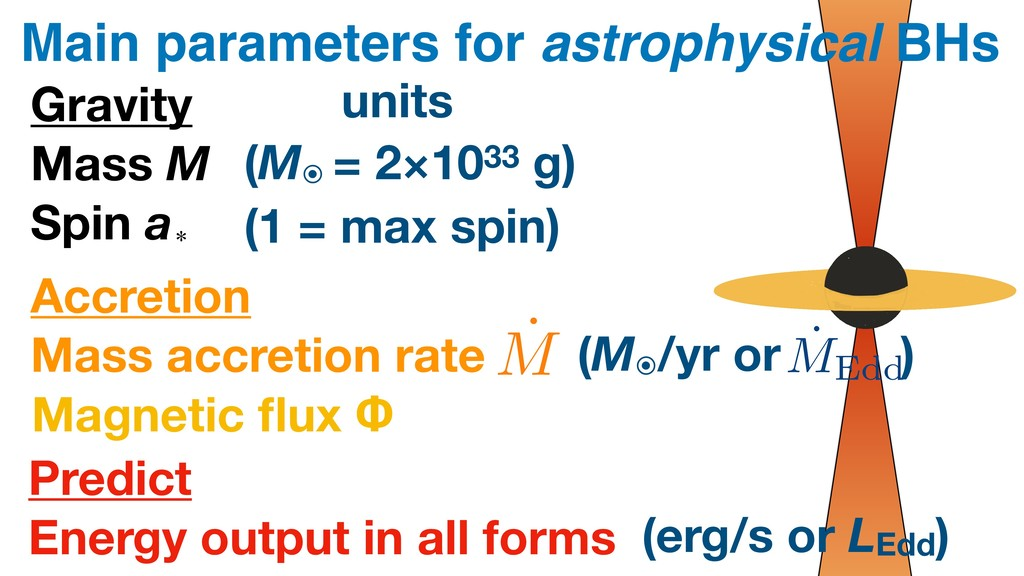 Main parameters for astrophysical BHs Gravity M...